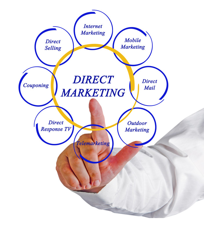 Direct Response Marketing Options